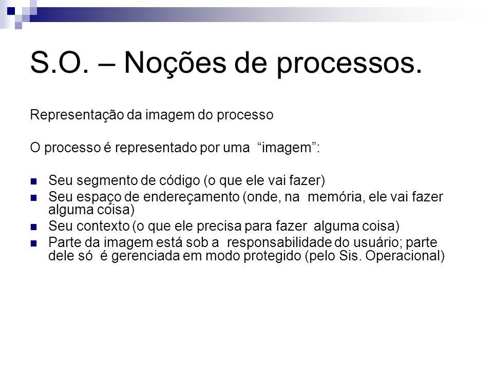 S.O. – Noções de processos. Representação da imagem do processo O processo é representado por uma imagem: Seu segmento de código (o que ele vai fazer)