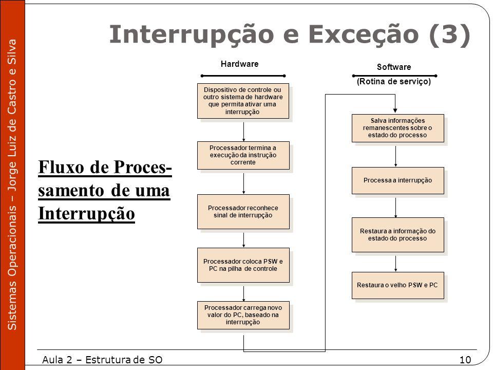 Aula 2 – Estrutura de SO10 Sistemas Operacionais – Jorge Luiz de Castro e Silva Dispositivo de controle ou outro sistema de hardware que permita ativa