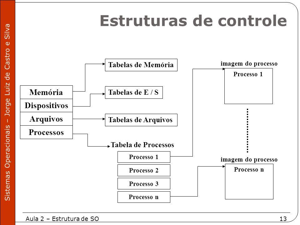 Aula 2 – Estrutura de SO13 Sistemas Operacionais – Jorge Luiz de Castro e Silva Memória Dispositivos Arquivos Processos Tabelas de Memória Tabelas de
