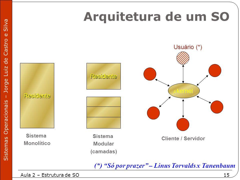 Aula 2 – Estrutura de SO15 Sistemas Operacionais – Jorge Luiz de Castro e Silva ResidenteResidente kernel kernel Usuário (*) Sistema Monolítico Sistem