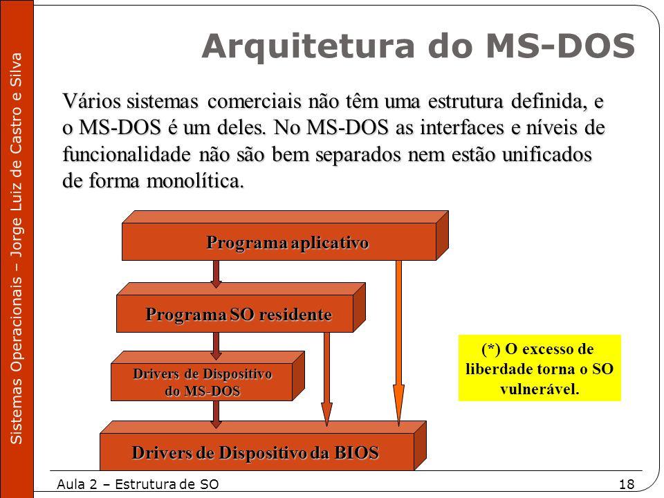 Aula 2 – Estrutura de SO18 Sistemas Operacionais – Jorge Luiz de Castro e Silva Vários sistemas comerciais não têm uma estrutura definida, e o MS-DOS