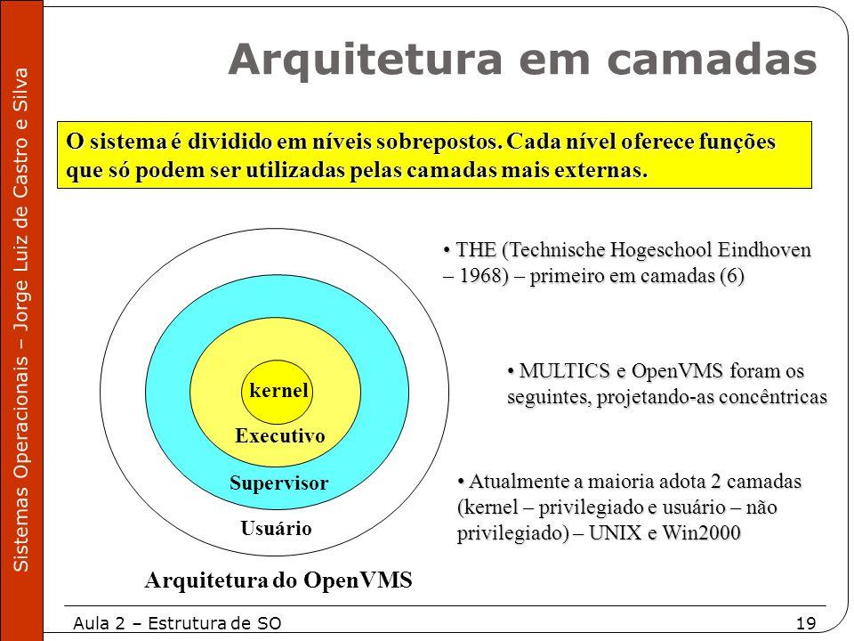 Aula 2 – Estrutura de SO19 Sistemas Operacionais – Jorge Luiz de Castro e Silva O sistema é dividido em níveis sobrepostos. Cada nível oferece funções