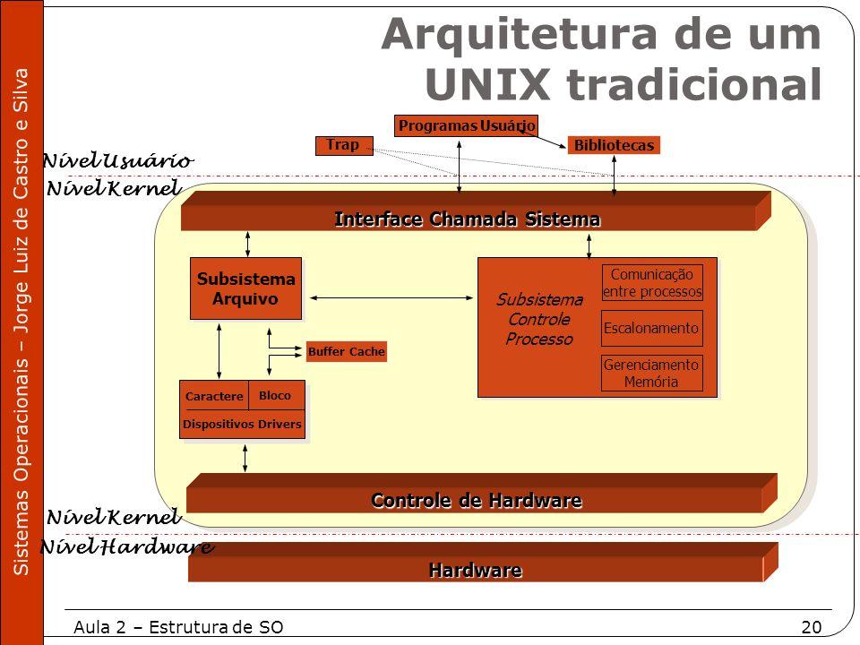 Aula 2 – Estrutura de SO20 Sistemas Operacionais – Jorge Luiz de Castro e Silva Subsistema Arquivo Subsistema Arquivo Programas Usuário Dispositivos D