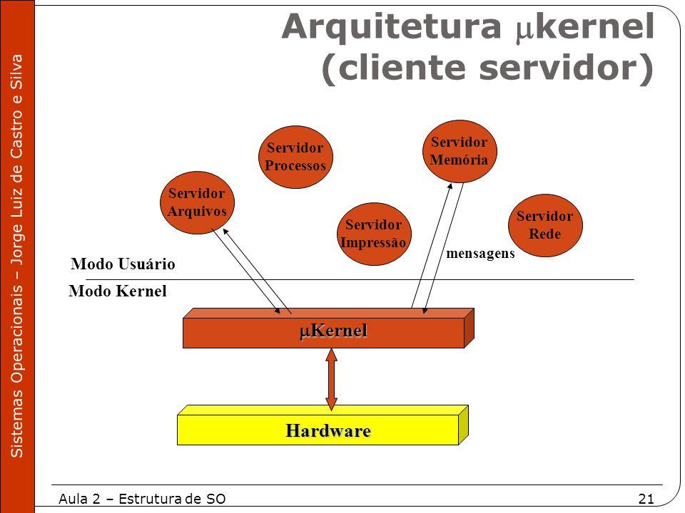 Aula 2 – Estrutura de SO21 Sistemas Operacionais – Jorge Luiz de Castro e Silva Modo Kernel Modo Usuário Servidor Arquivos Servidor Processos Servidor