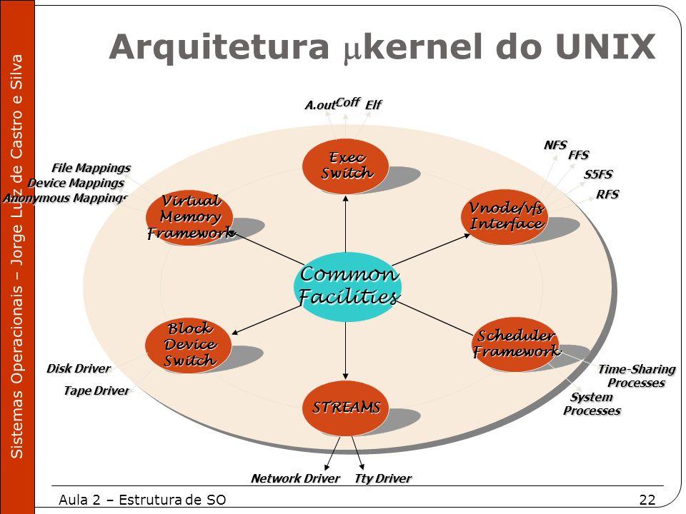 Aula 2 – Estrutura de SO22 Sistemas Operacionais – Jorge Luiz de Castro e Silva Anonymous Mappings CommonFacilities STREAMS VirtualMemoryFramework Blo