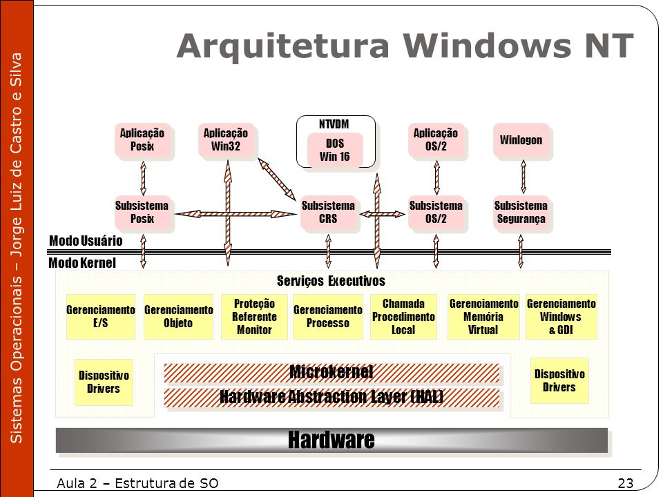 Aula 2 – Estrutura de SO23 Sistemas Operacionais – Jorge Luiz de Castro e Silva Modo Kernel Hardware Subsistema Posix Subsistema Posix Microkernel Har
