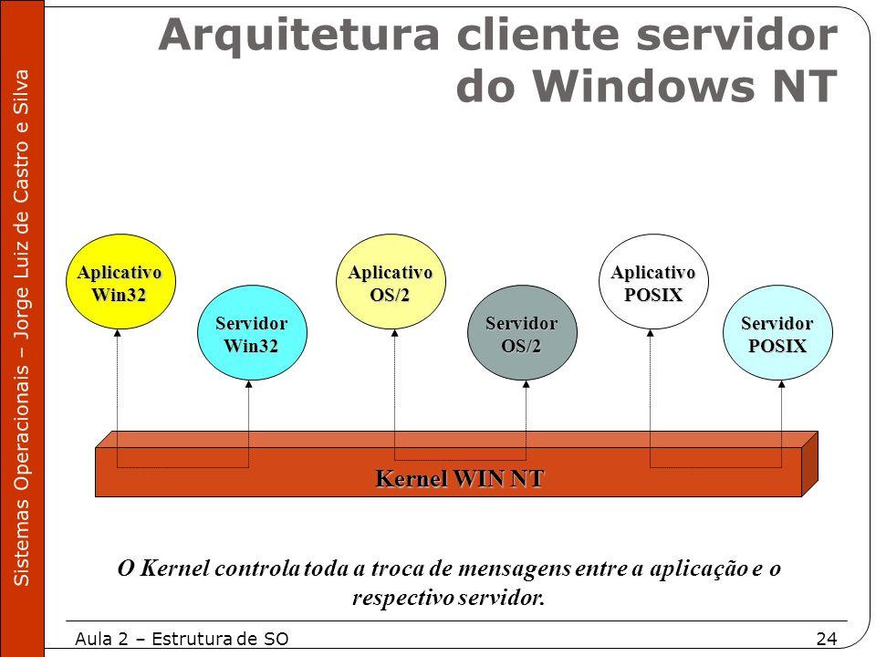 Aula 2 – Estrutura de SO24 Sistemas Operacionais – Jorge Luiz de Castro e Silva AplicativoWin32 ServidorWin32 AplicativoOS/2 ServidorOS/2 AplicativoPO