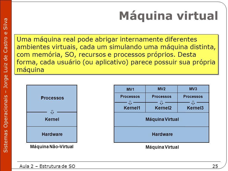 Aula 2 – Estrutura de SO25 Sistemas Operacionais – Jorge Luiz de Castro e Silva Uma máquina real pode abrigar internamente diferentes ambientes virtua