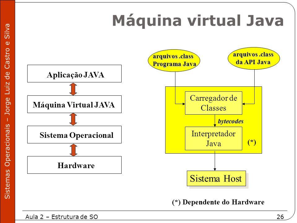 Aula 2 – Estrutura de SO26 Sistemas Operacionais – Jorge Luiz de Castro e Silva Máquina Virtual JAVA Hardware Sistema Operacional Aplicação JAVA (*) D