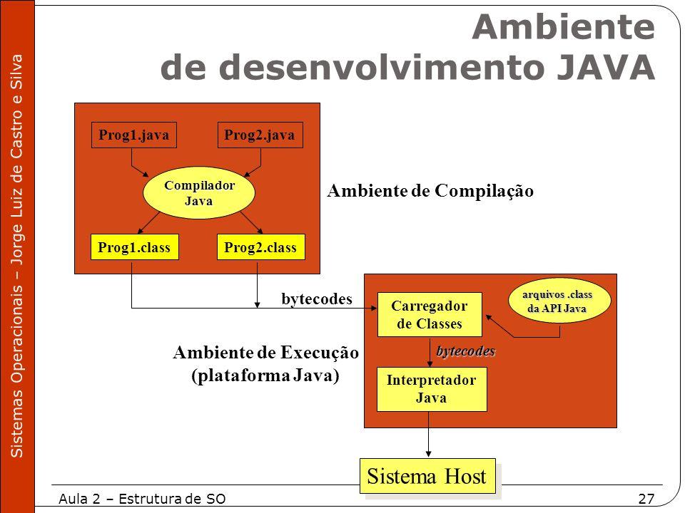Aula 2 – Estrutura de SO27 Sistemas Operacionais – Jorge Luiz de Castro e Silva Prog1.javaProg2.java CompiladorJava Prog1.classProg2.class Carregador