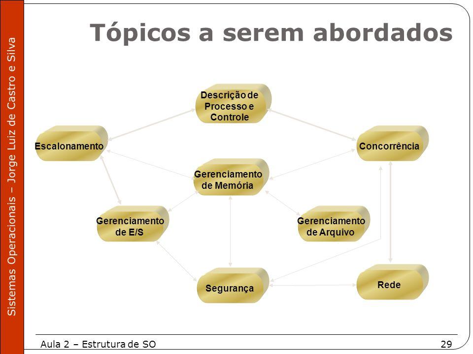 Aula 2 – Estrutura de SO29 Sistemas Operacionais – Jorge Luiz de Castro e Silva Gerenciamento de Memória Descrição de Processo e Controle Concorrência