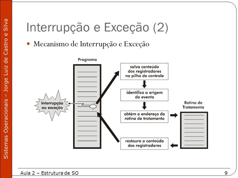 Aula 2 – Estrutura de SO20 Sistemas Operacionais – Jorge Luiz de Castro e Silva Subsistema Arquivo Subsistema Arquivo Programas Usuário Dispositivos Drivers Caractere Bloco Controle de Hardware Controle de Hardware Hardware Buffer Cache Subsistema Controle Processo Comunicação entre processos Escalonamento Gerenciamento Memória Interface Chamada Sistema Bibliotecas Trap Nível Usuário Nível Kernel Nível Hardware Nível Kernel Arquitetura de um UNIX tradicional