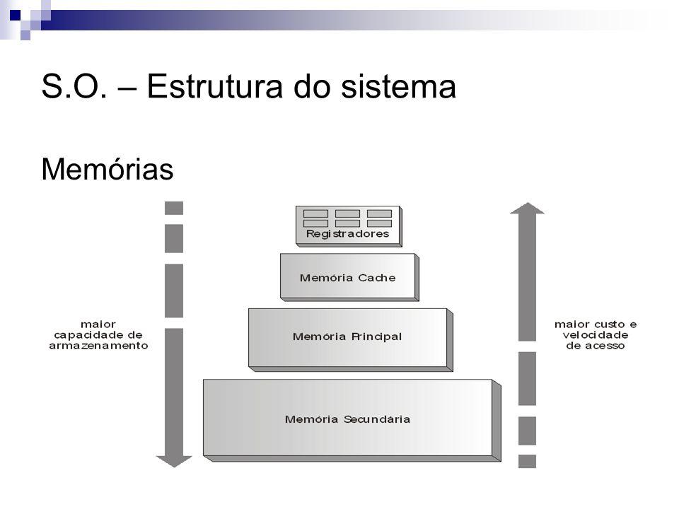 S.O. – Estrutura do sistema Memórias