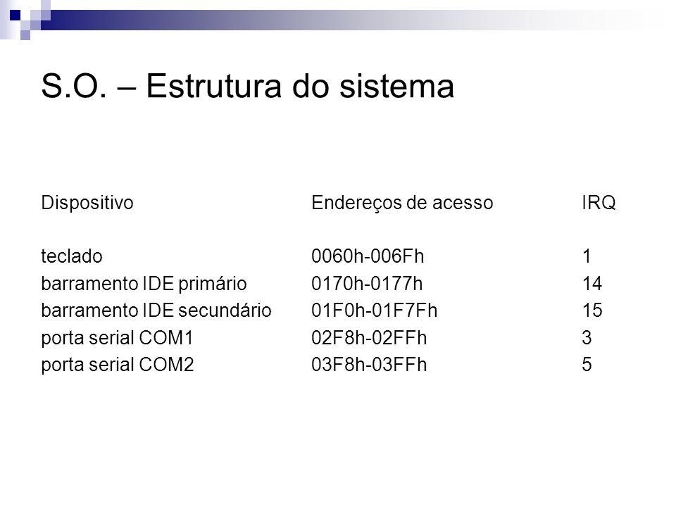 S.O. – Estrutura do sistema DispositivoEndereços de acessoIRQ teclado0060h-006Fh1 barramento IDE primário0170h-0177h14 barramento IDE secundário01F0h-