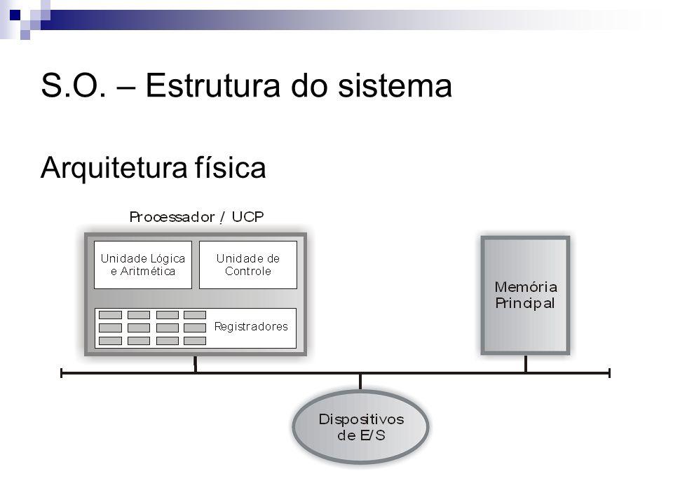 S.O. – Estrutura do sistema Arquitetura física