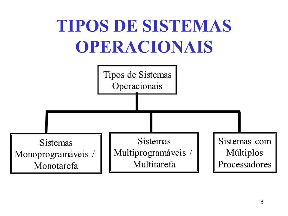 7 SISTEMAS MONOPROGRAMÁVEIS / MONOTAREFA Execução de um único programa (job); Qualquer outro programa, para ser executado, deveria aguardar o término do programa corrente; Tipicamente relacionado ao surgimento dos mainframes;