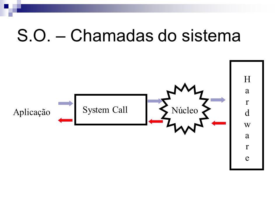 S.O. – Chamadas do sistema Aplicação System Call Núcleo HardwareHardware