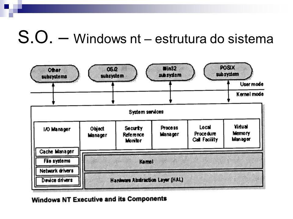 S.O. – Windows nt – estrutura do sistema