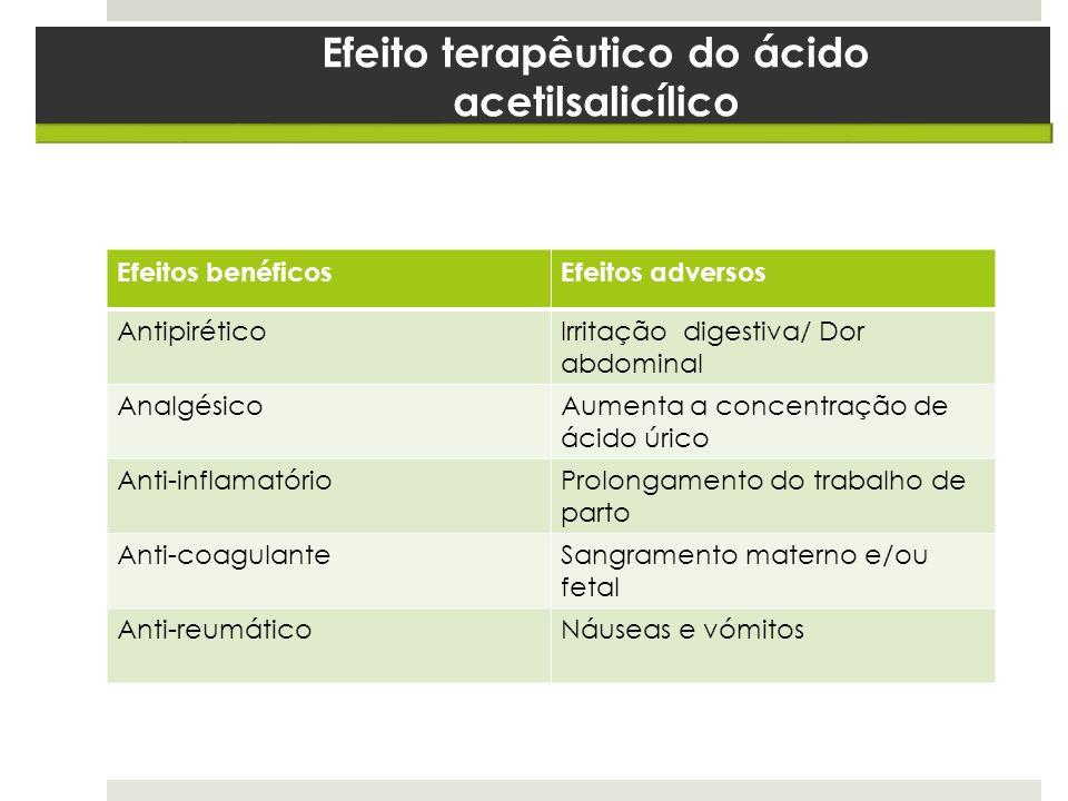 Efeito terapêutico do ácido acetilsalicílico Efeitos benéficosEfeitos adversos AntipiréticoIrritação digestiva/ Dor abdominal AnalgésicoAumenta a conc
