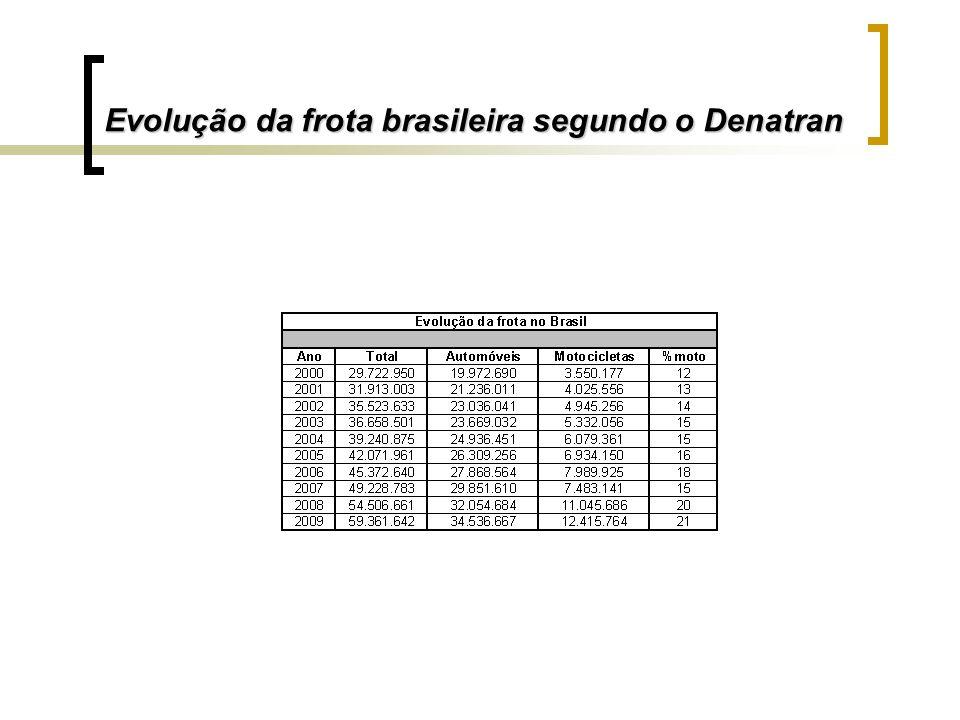 Evolução da frota brasileira segundo o Denatran