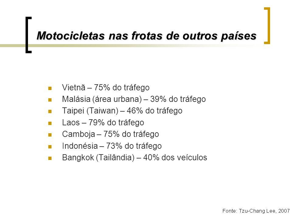 Motocicletas nas frotas de outros países Vietnã – 75% do tráfego Malásia (área urbana) – 39% do tráfego Taipei (Taiwan) – 46% do tráfego Laos – 79% do