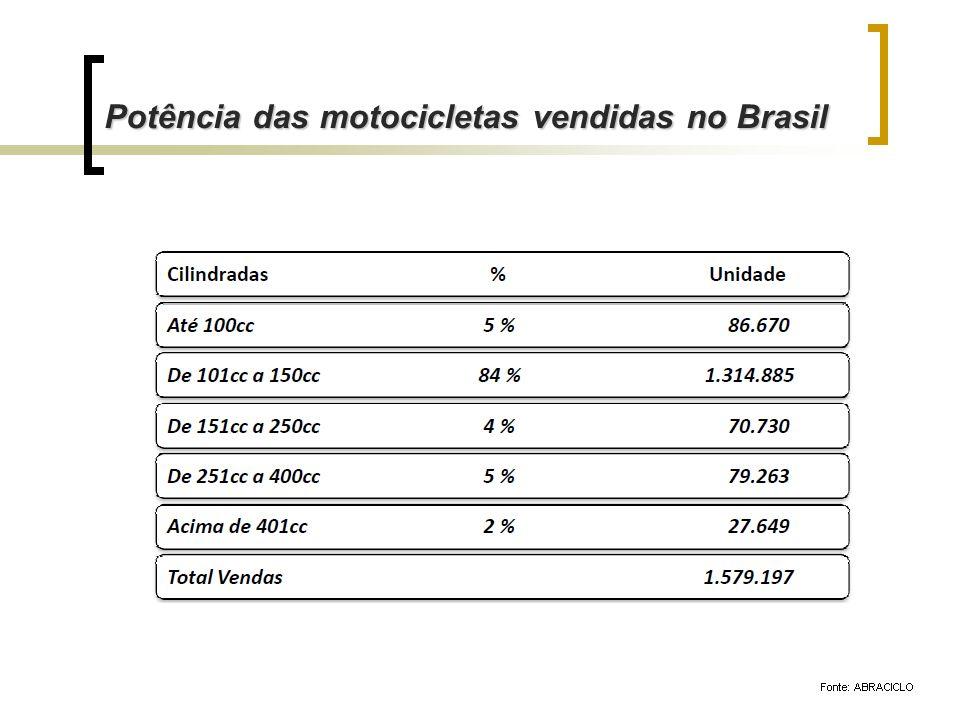 Potência das motocicletas vendidas no Brasil