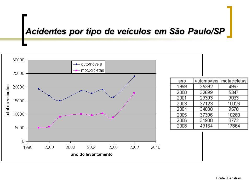 Acidentes por tipo de veículos em São Paulo/SP