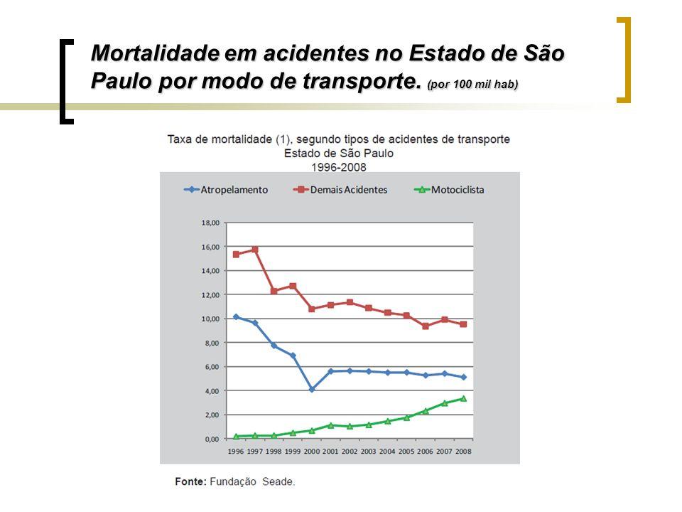 Mortalidade em acidentes no Estado de São Paulo por modo de transporte. (por 100 mil hab)