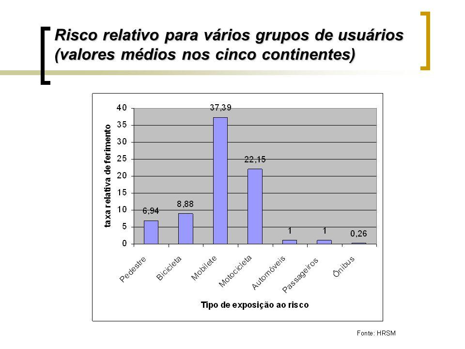 Risco relativo para vários grupos de usuários (valores médios nos cinco continentes)