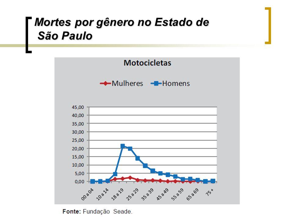Mortes por gênero no Estado de São Paulo