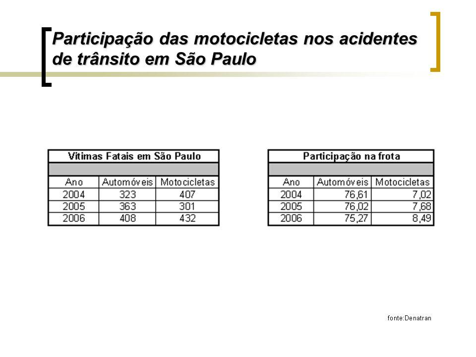 Participação das motocicletas nos acidentes de trânsito em São Paulo