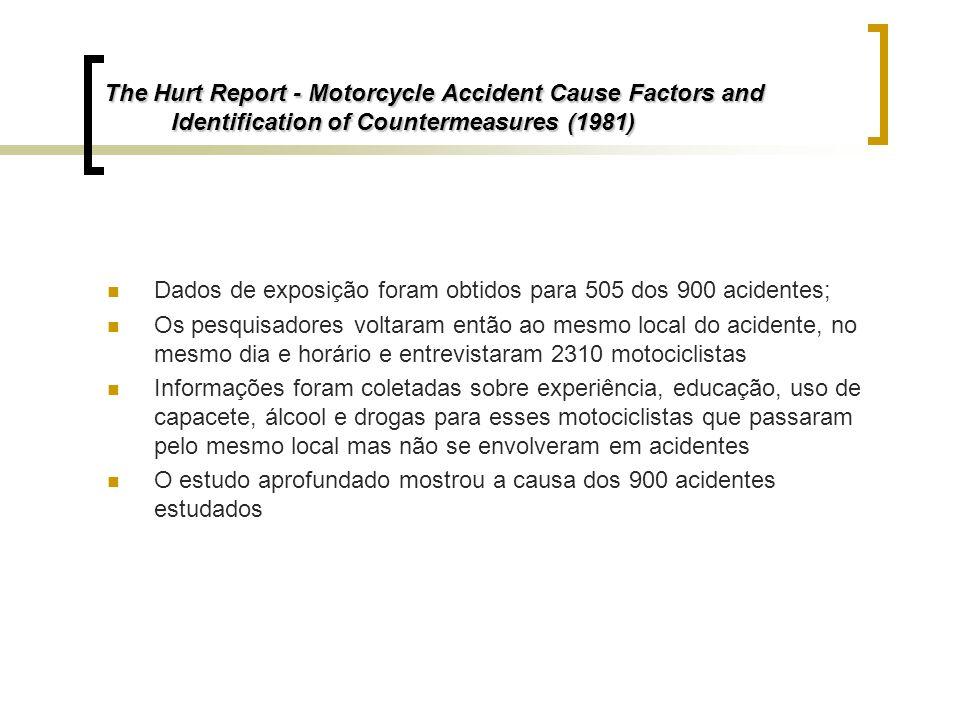 The Hurt Report - Motorcycle Accident Cause Factors and Identification of Countermeasures (1981) Dados de exposição foram obtidos para 505 dos 900 aci