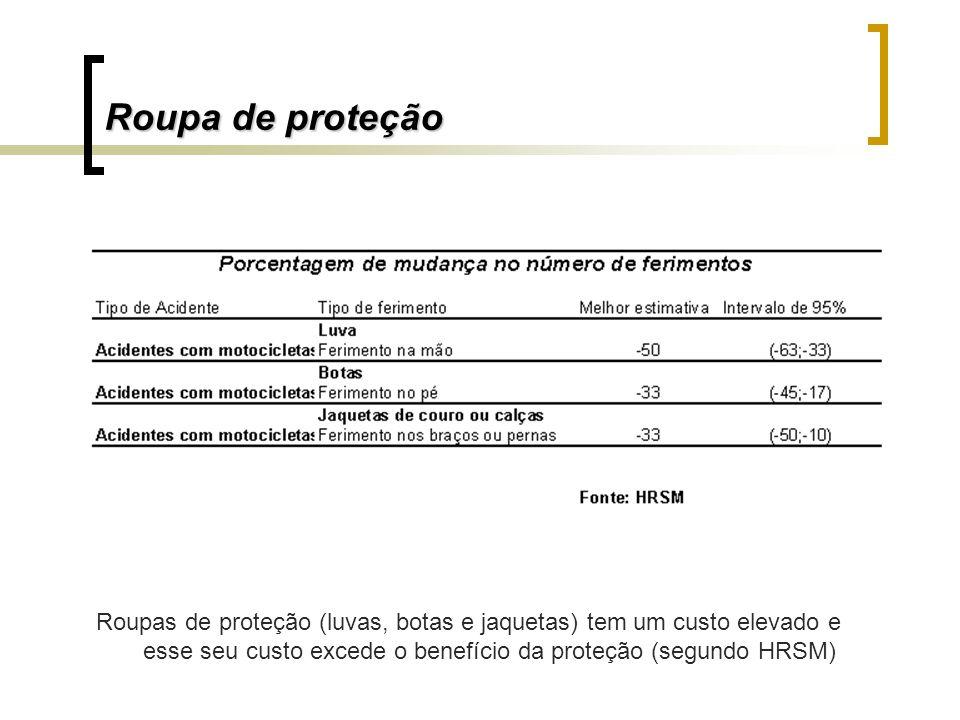 Roupa de proteção Roupas de proteção (luvas, botas e jaquetas) tem um custo elevado e esse seu custo excede o benefício da proteção (segundo HRSM)