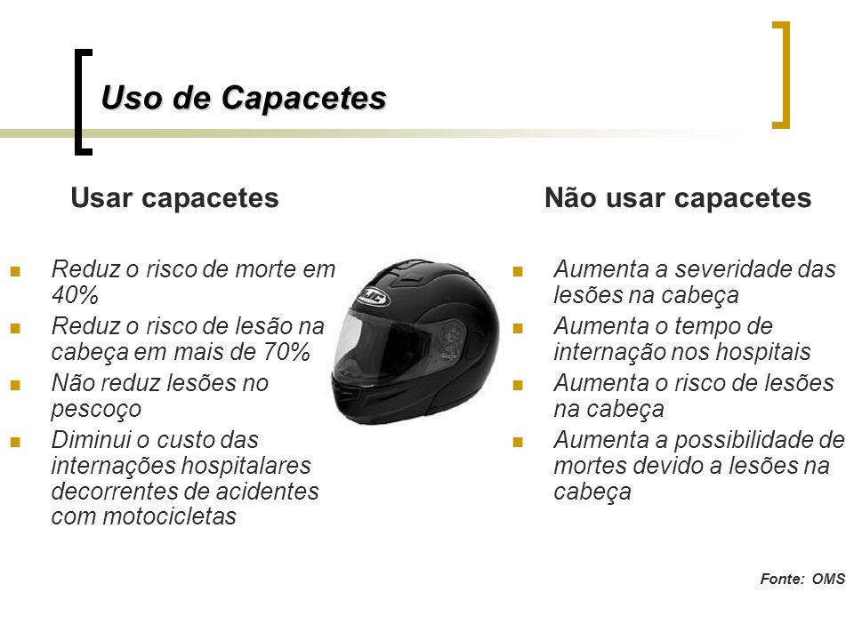 Uso de Capacetes Usar capacetes Reduz o risco de morte em 40% Reduz o risco de lesão na cabeça em mais de 70% Não reduz lesões no pescoço Diminui o cu
