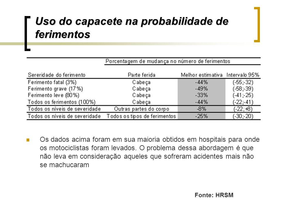 Uso do capacete na probabilidade de ferimentos Os dados acima foram em sua maioria obtidos em hospitais para onde os motociclistas foram levados. O pr