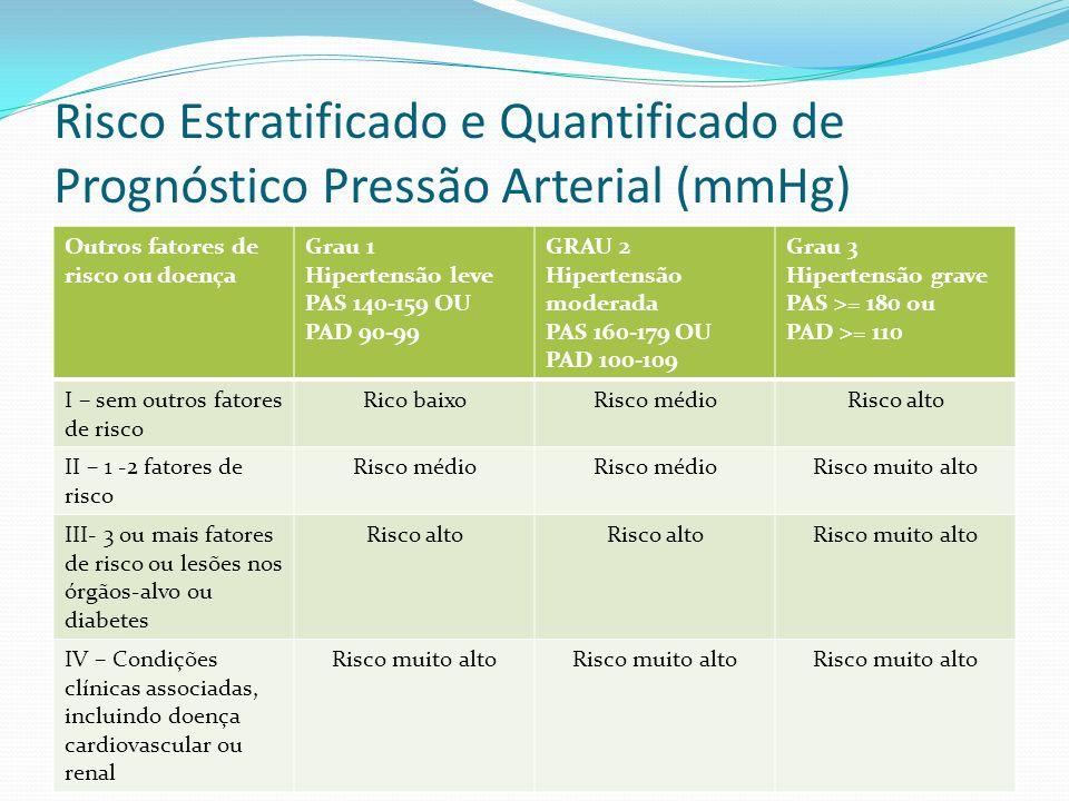 Risco Estratificado e Quantificado de Prognóstico Pressão Arterial (mmHg) Outros fatores de risco ou doença Grau 1 Hipertensão leve PAS 140-159 OU PAD
