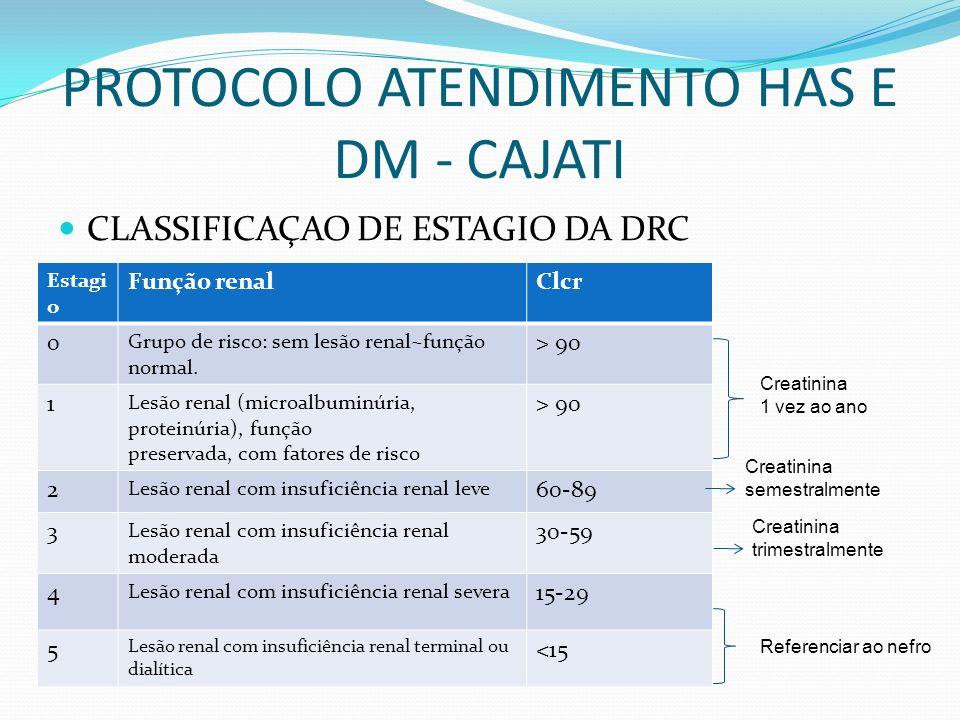PROTOCOLO ATENDIMENTO HAS E DM - CAJATI CLASSIFICAÇAO DE ESTAGIO DA DRC Estagi o Função renalClcr 0 Grupo de risco: sem lesão renal~função normal. > 9