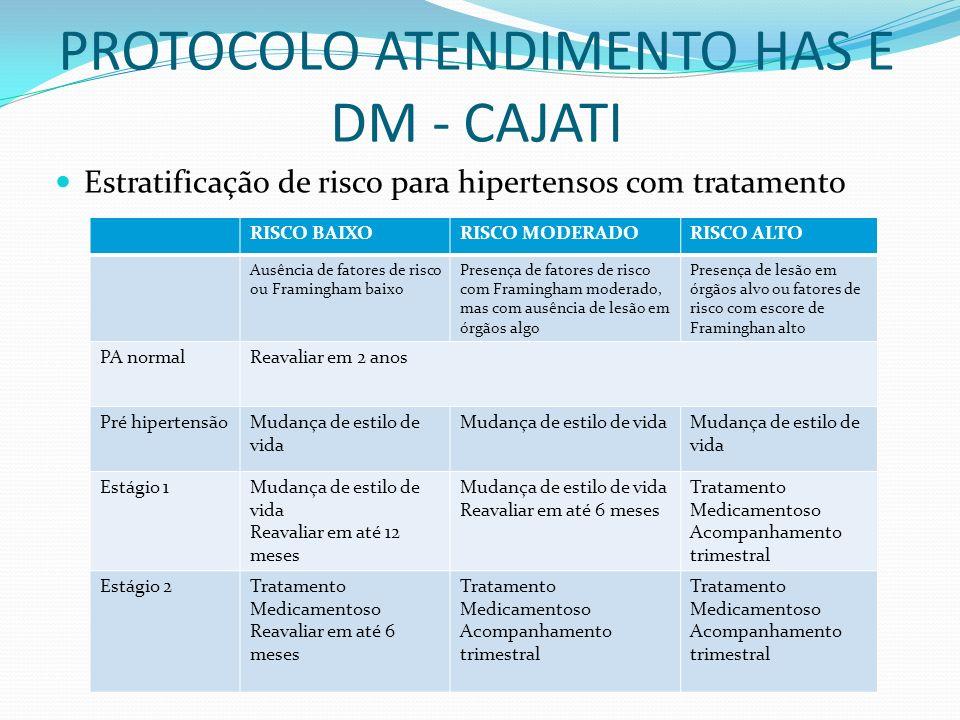 PROTOCOLO ATENDIMENTO HAS E DM - CAJATI Estratificação de risco para hipertensos com tratamento RISCO BAIXORISCO MODERADORISCO ALTO Ausência de fatore