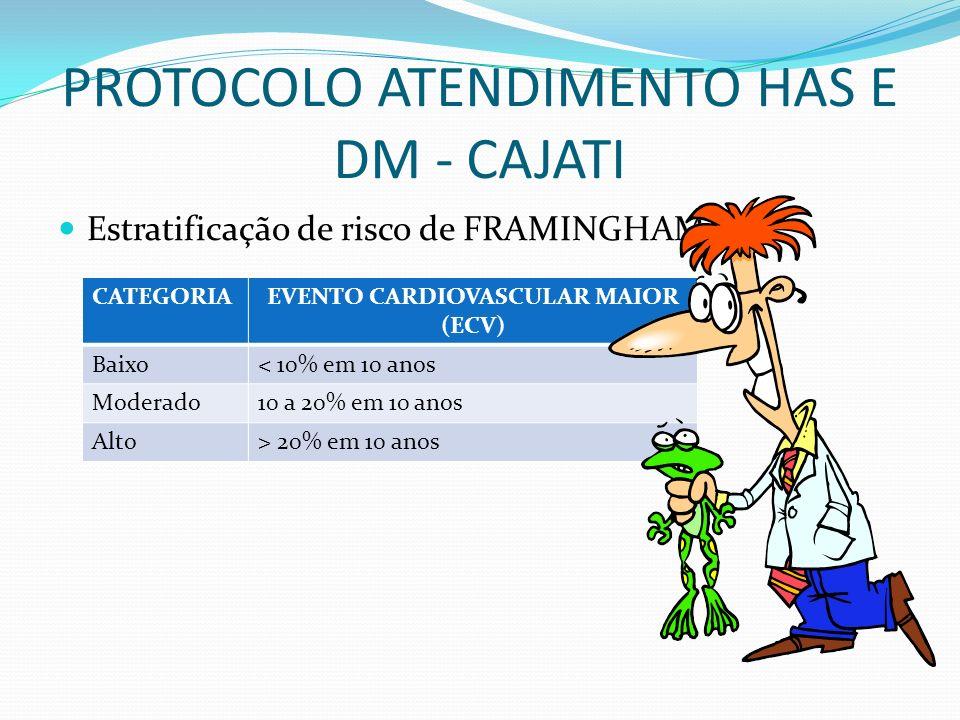 PROTOCOLO ATENDIMENTO HAS E DM - CAJATI Estratificação de risco de FRAMINGHAM CATEGORIAEVENTO CARDIOVASCULAR MAIOR (ECV) Baixo< 10% em 10 anos Moderad