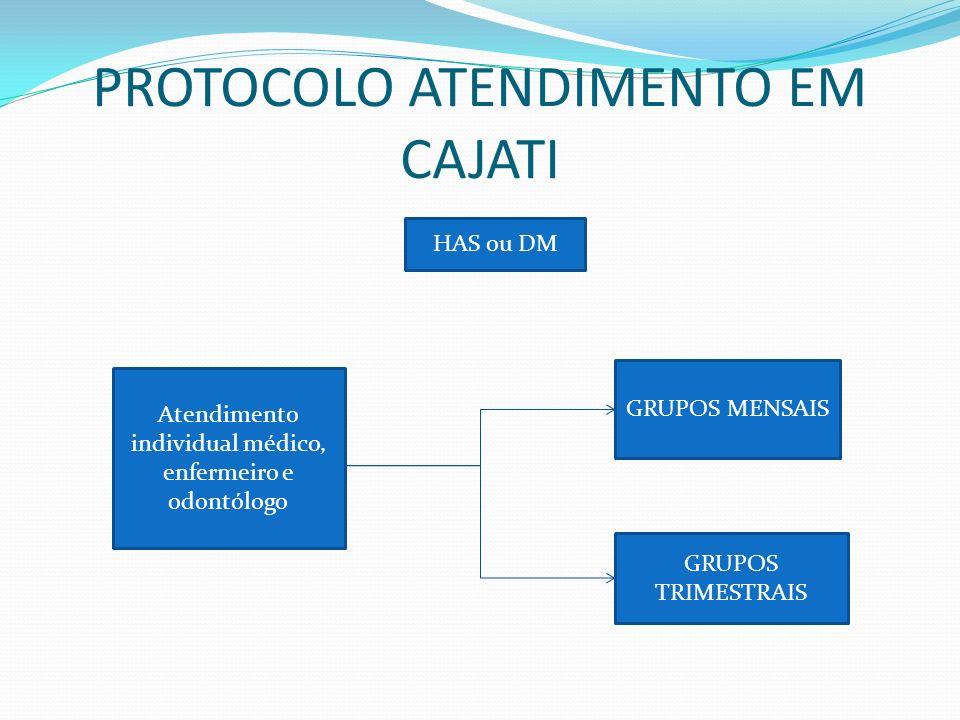 PROTOCOLO ATENDIMENTO EM CAJATI HAS ou DM Atendimento individual médico, enfermeiro e odontólogo GRUPOS MENSAIS GRUPOS TRIMESTRAIS