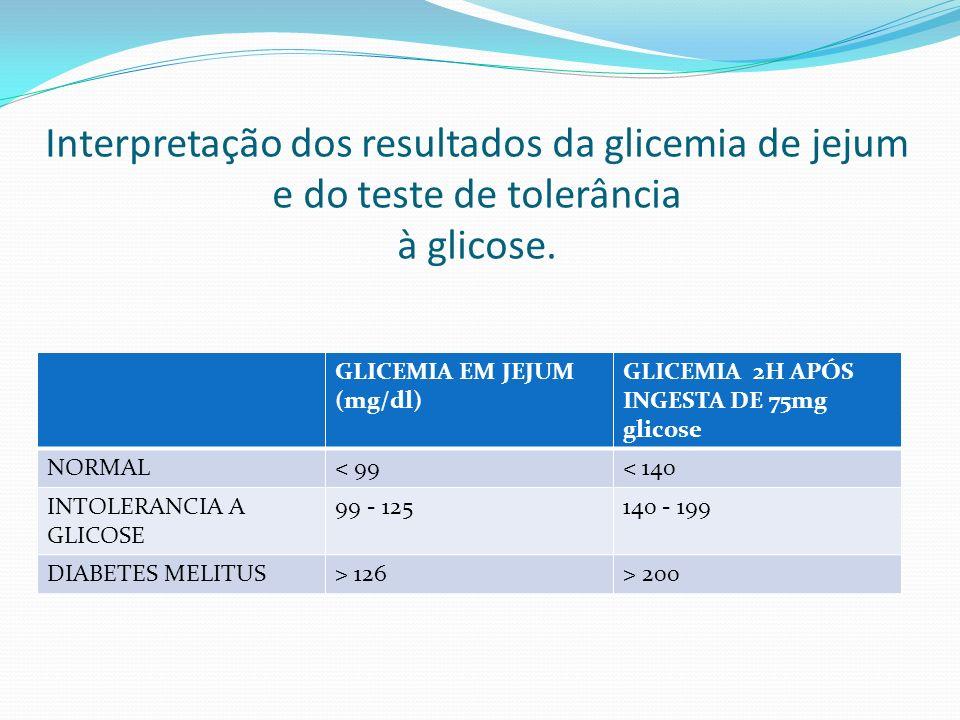 Interpretação dos resultados da glicemia de jejum e do teste de tolerância à glicose. GLICEMIA EM JEJUM (mg/dl) GLICEMIA 2H APÓS INGESTA DE 75mg glico