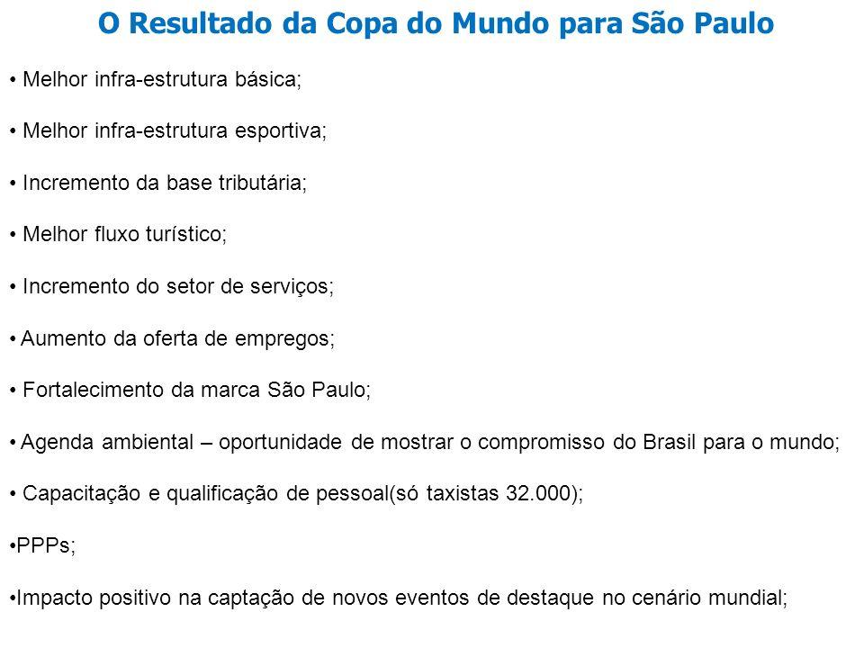O Resultado da Copa do Mundo para São Paulo Melhor infra-estrutura básica; Melhor infra-estrutura esportiva; Incremento da base tributária; Melhor flu