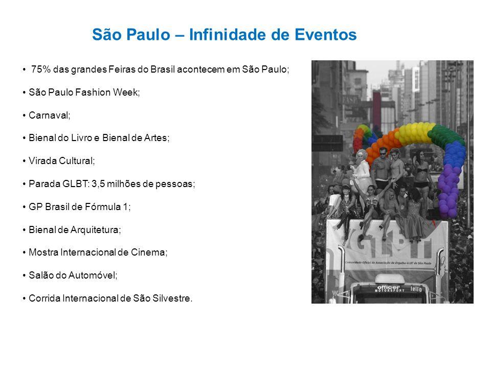 São Paulo – Infinidade de Eventos 75% das grandes Feiras do Brasil acontecem em São Paulo; São Paulo Fashion Week; Carnaval; Bienal do Livro e Bienal