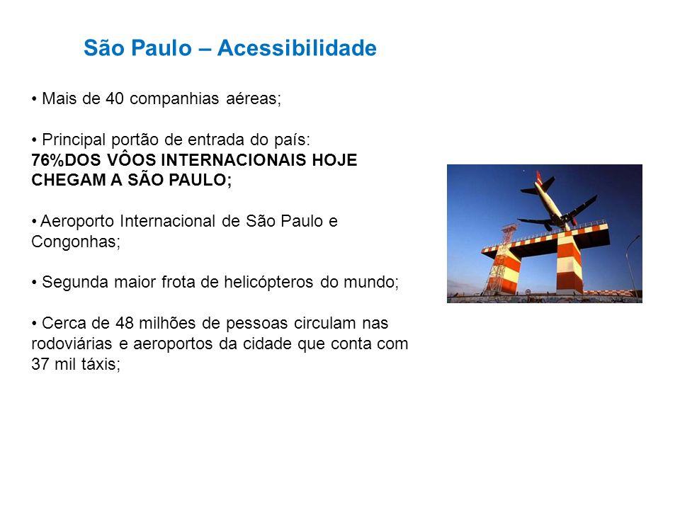 São Paulo – Acessibilidade Mais de 40 companhias aéreas; Principal portão de entrada do país: 76%DOS VÔOS INTERNACIONAIS HOJE CHEGAM A SÃO PAULO; Aero