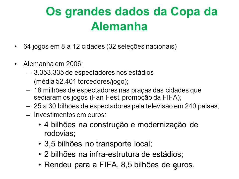 3 Os grandes dados da Copa da Alemanha 64 jogos em 8 a 12 cidades (32 seleções nacionais) Alemanha em 2006: –3.353.335 de espectadores nos estádios (m