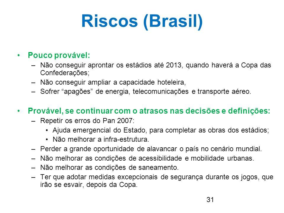 31 Riscos (Brasil) Pouco provável: –Não conseguir aprontar os estádios até 2013, quando haverá a Copa das Confederações; –Não conseguir ampliar a capa