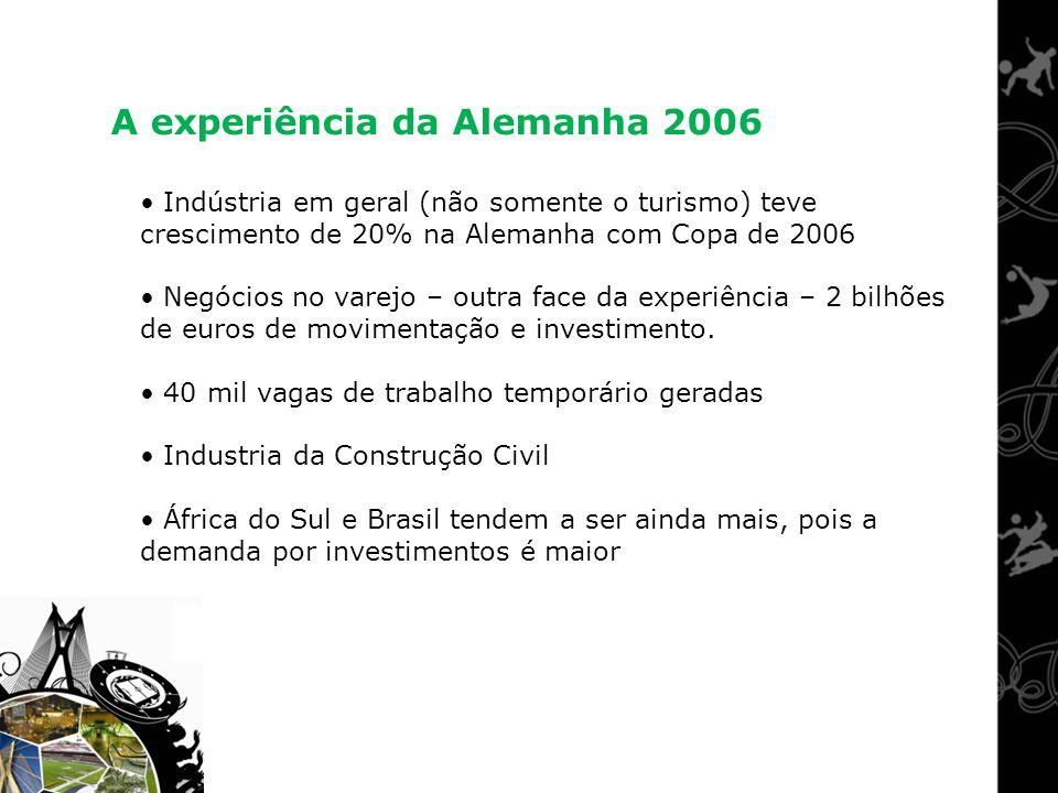 Indústria em geral (não somente o turismo) teve crescimento de 20% na Alemanha com Copa de 2006 Negócios no varejo – outra face da experiência – 2 bil