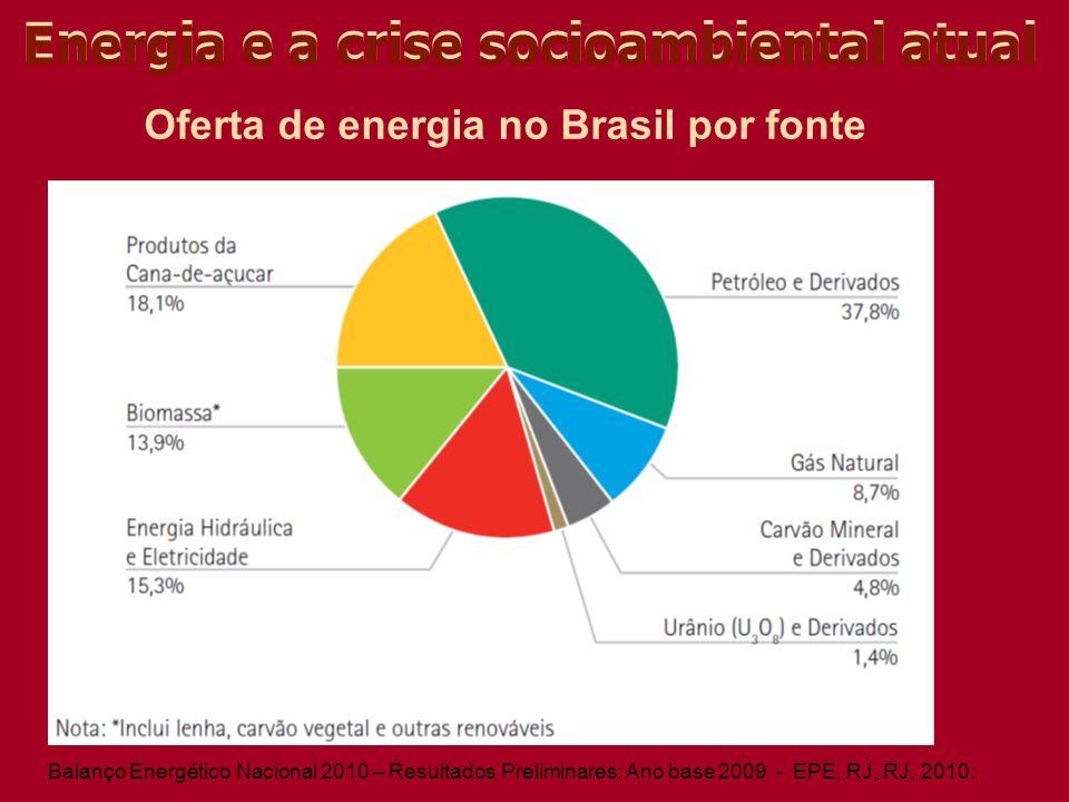 Energia e a crise socioambiental atual Oferta de energia no Brasil por fonte Balanço Energético Nacional 2010 – Resultados Preliminares: Ano base 2009