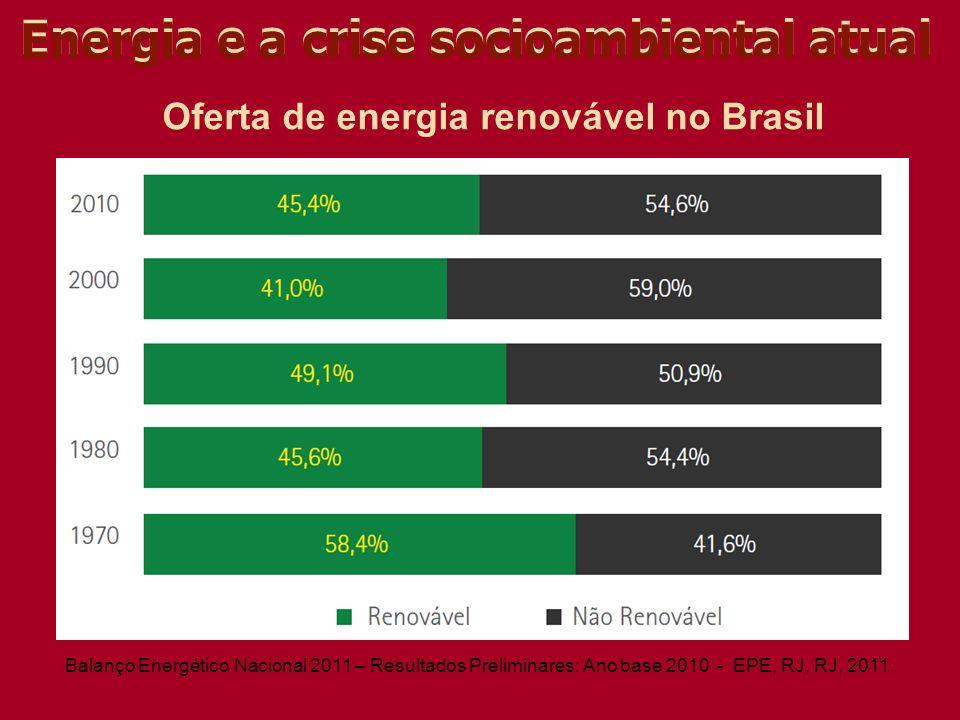 Energia e a crise socioambiental atual Oferta de energia renovável no Brasil Balanço Energético Nacional 2011 – Resultados Preliminares: Ano base 2010