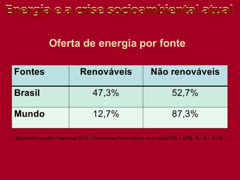Energia e a crise socioambiental atual Oferta de energia por fonte FontesRenováveisNão renováveis Brasil47,3%52,7% Mundo12,7%87,3% Balanço Energético
